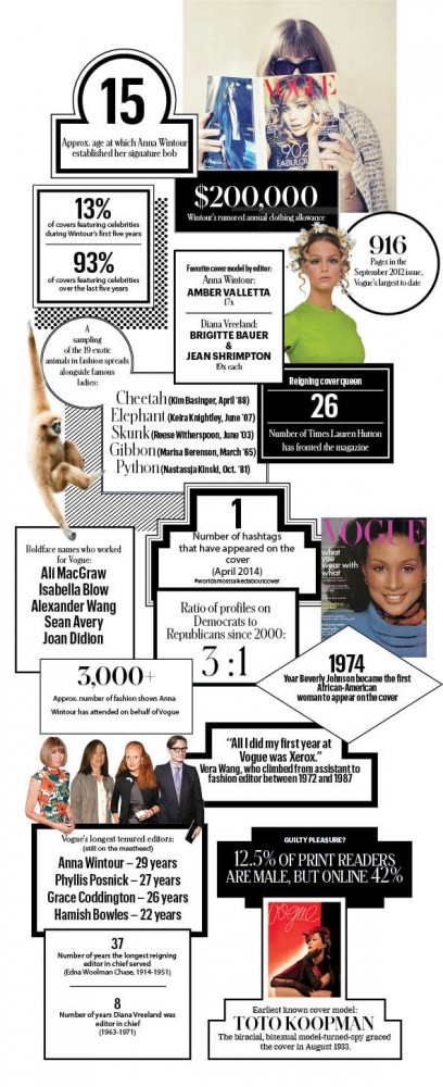 Vogue article interesting facts